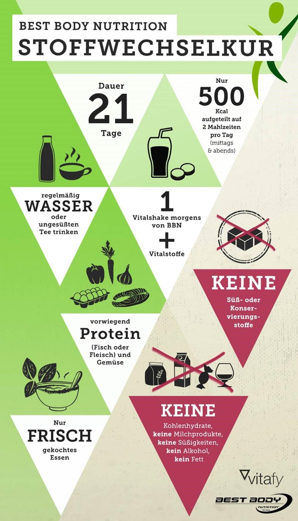 infographic stoffwechselkur